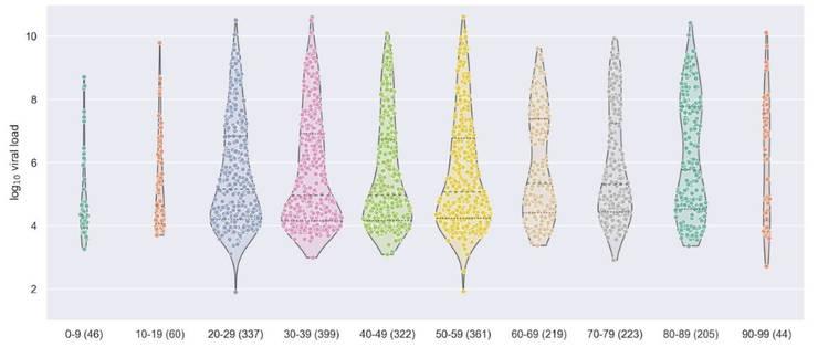 Virenmenge mit dem neuen Test gemessen: Jeder Punkt steht für einen Patienten. Je höher dieser in der Grafik platziert ist, desto höher war auch die Virenmenge.