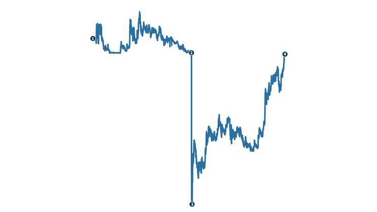 So entwickelte sich der Schweizer Franken