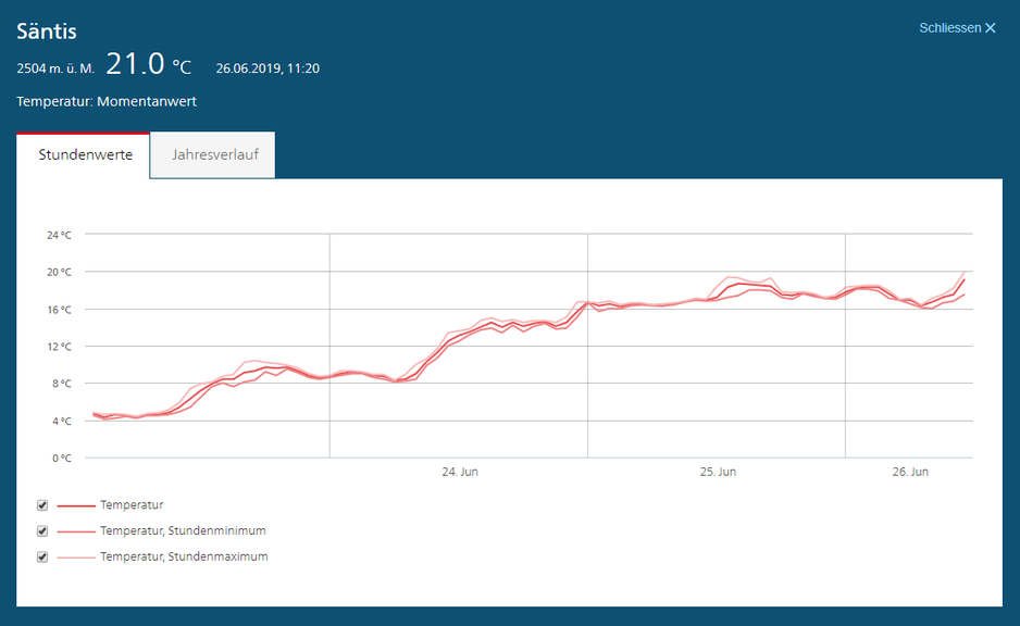 21,0 Grad: Neuer Höchstwert für den Säntis (Screenshot: MeteoSchweiz)