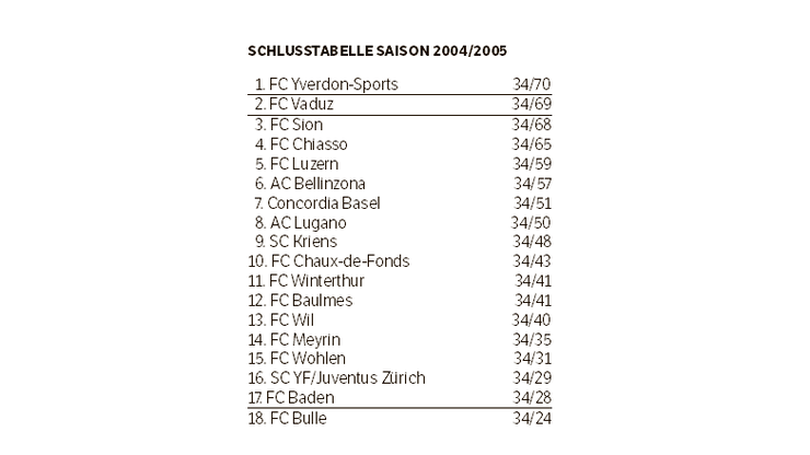 Die Schlusstabelle der Saison 2004/05