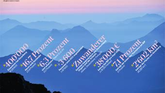 Vorarlberg teilt sich mit der Schweiz nicht nur die Alpen: Auch wirtschaftlich hat der österreichische Nachbar mit der Schweiz viele Gemeinsamkeiten.
