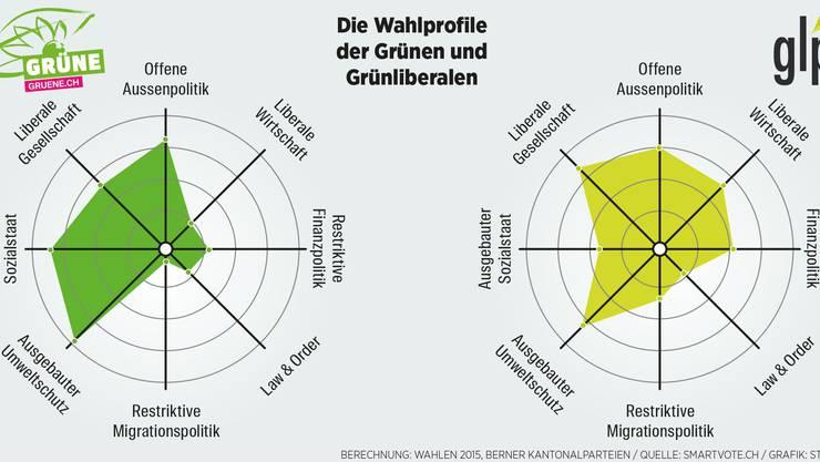 Grosse inhaltliche Unterschiede, vor allem in der Wirtschafts- und Sozialpolitik: Die Smartspiders von Grünen und Grünliberalen. Quelle: Smartvote.ch