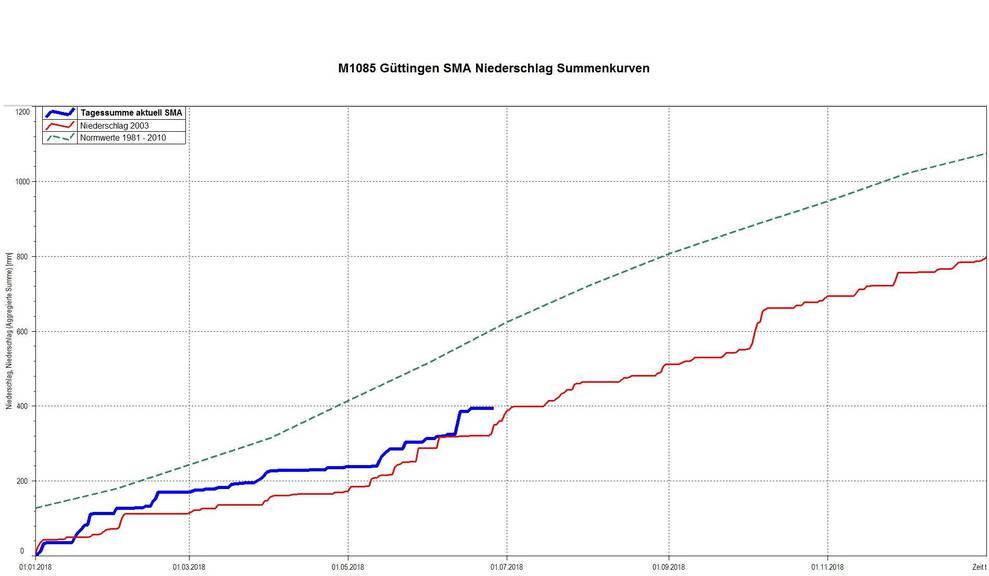 Die Grafik zeigt die Entwicklung der Niederschläge im Jahr 2018 (blaue Kurve) an der Messstelle in Güttingen. Sie liegt nur knapp über der roten Kurve, die die Messswerte des Hitzesommers 2003 anzeigt. Die grüne Kurve zeigt die Normwerte der Jahre 1981-2010.