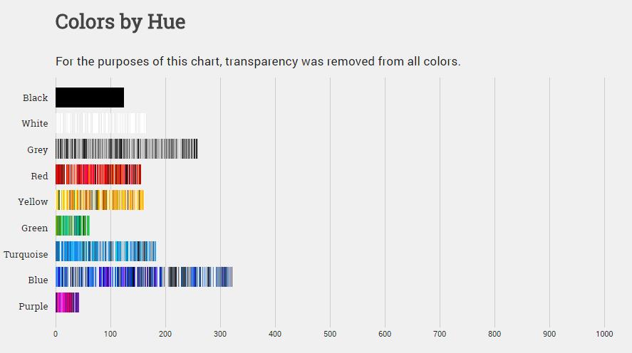 Die beliebteste Farbe im Netz ist Blau. © paulhebertdesigns.com