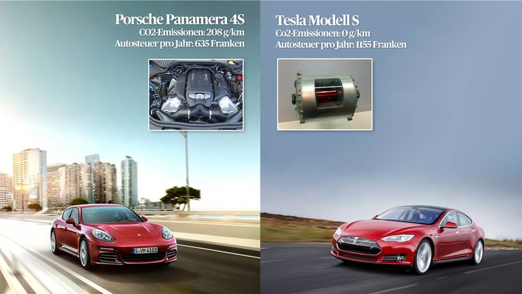 Im Gegensatz zu Basel zahlen Tesla-Fahrer in Genf keine und Porsche-Fahrer jährlich über 3000 Franken Steuern.