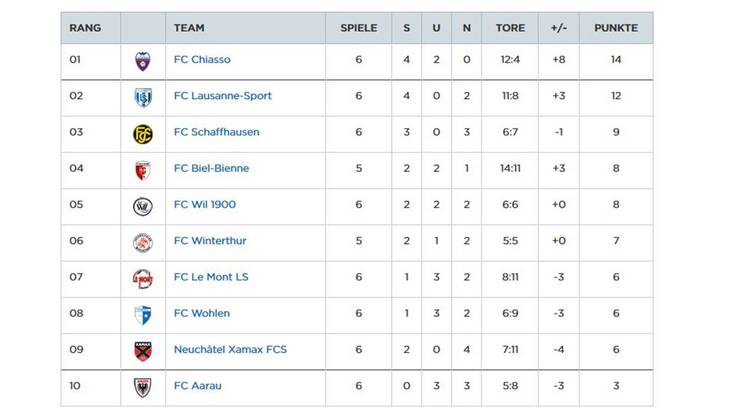 Der FC Aarau hat jetzt drei Punkte Rückstand auf Platz 9.
