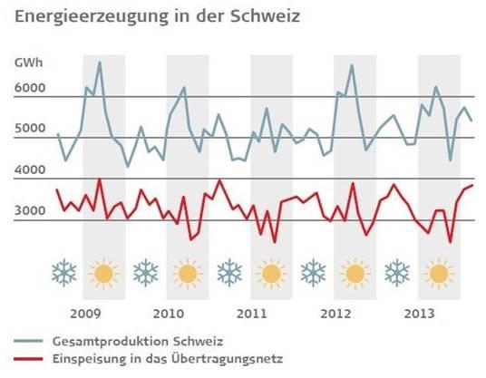 Energieerzeugung in der Schweiz