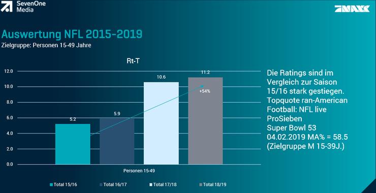 Die NFL-Übertragungen locken in der Schweiz immer mehr Zuschauer vor den TV.