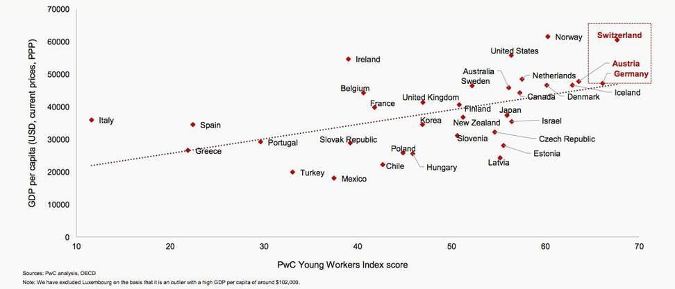 «Young Workers Index» (x-Achse) kombiniert mit BIP pro Kopf in US$ (y-Achse).