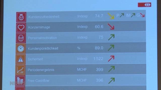 1,26 Millionen Passagiere für die SBB