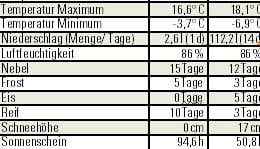 Wetterdaten aus dem November 2011 im Baselbiet (vergl. mit dem Nov. 10, rechts