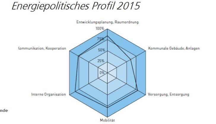 Energiepolitisches Profil Dietikon