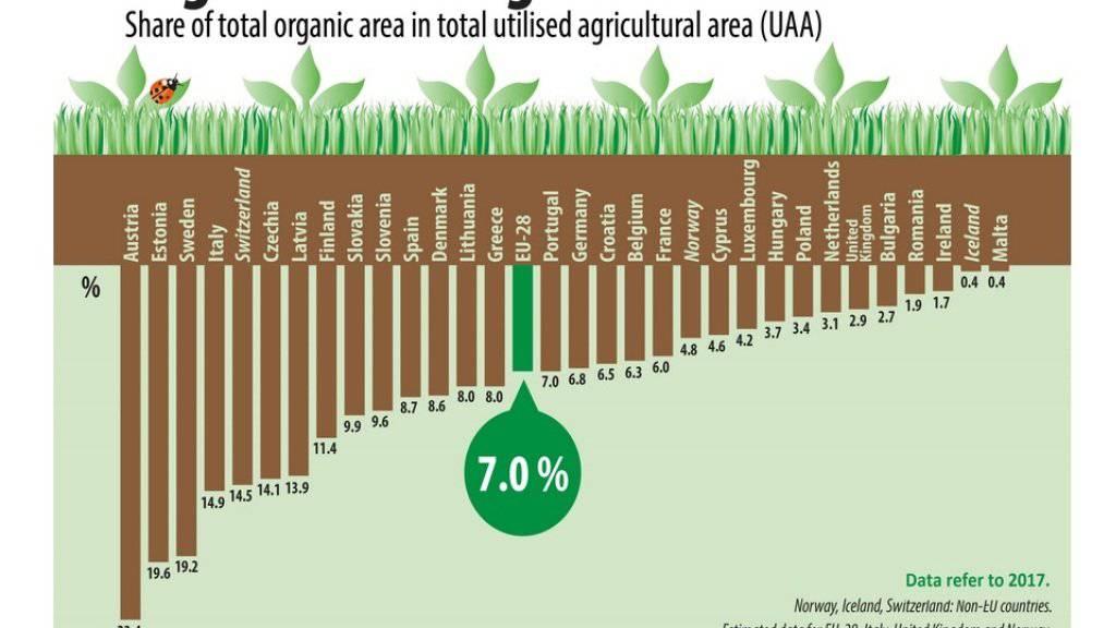 Beim biologischen Landbau gehört die Schweiz europaweit zu den fünf aktivsten Ländern. (Pressebild Eurostat)