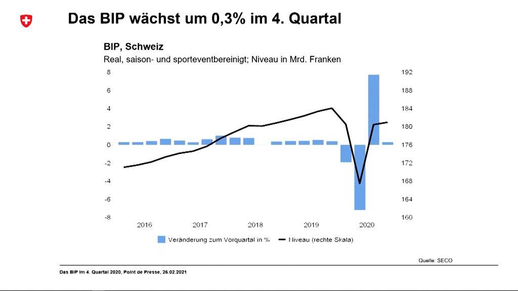 Gute Nachricht: BIP ist auch im 4. Quartal gewachsen