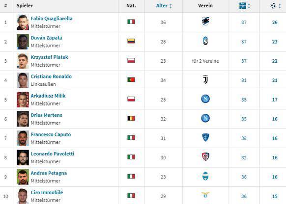 Die Torschützenliste in Italien.