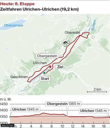 Die achte Etappe mit dem Rundkurs bei Ulrichen.