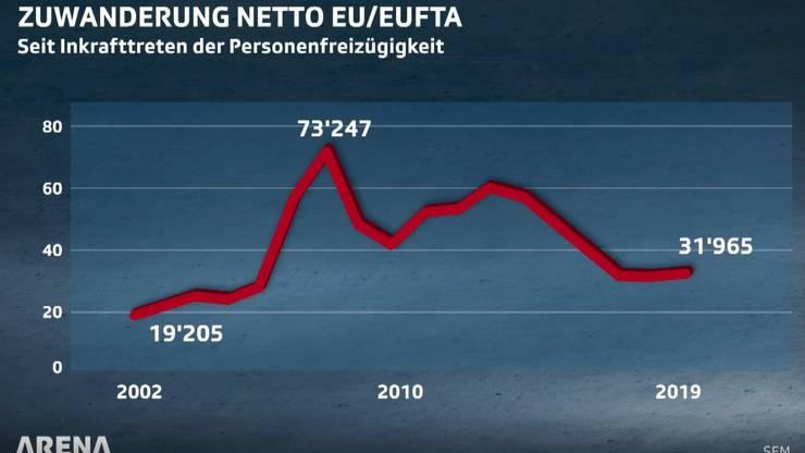 Quelle: Staatssekretariat für Migration