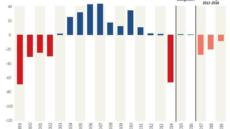 So entwickeln sich die Kantonsfinanzen inklusive neuem Sparpaket.