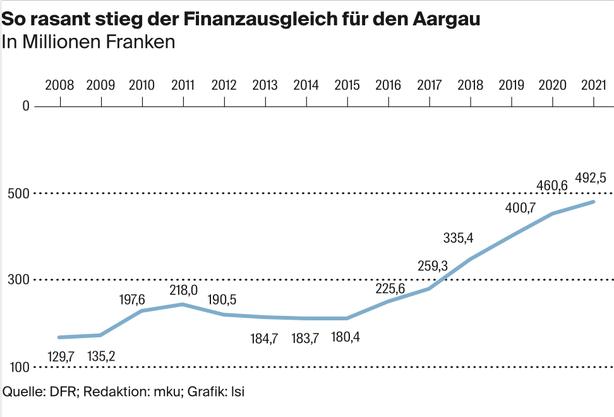 Einige Jahre sanken die Ausgleichszahlungen für den Aargau, weil er stärker wurde. Doch seit 2016 steigen sie wieder. 2021 gibt es pro Einwohner(in) 741 Franken.