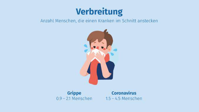 Das Coronavirus und die saisonale Grippe im Vergleich