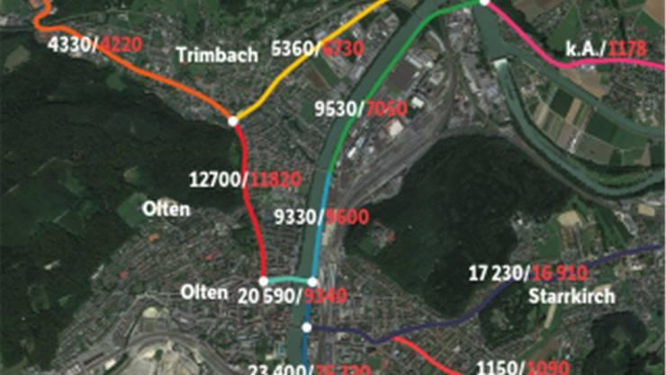 Im Bezirk Olten sank das allgemeine Verkehrsaufkommen um 2,8 Prozent. Eine erfreuliche Nachricht, für die Stadt Olten ist diese Aussage aber nichtssagend. Die Verkehrsbelastung bleibt hoch. Vor allem die Aarburgerstrasse ist weiterhin ein Nadelöhr. «Wir arbeiten ständig an der Optimierung des Verkehrsmanagements in Olten», erklärt Kurt Erni, Amt für Verkehr und Tiefbau. Speziell im Fall der Aarburgerstrasse läuft dieses Management in Zusammenarbeit mit dem Kanton Aargau. Der Kanton Solothurn will diese Optimierung auch in Zusammenhang mit dem neuen Bahnhofplatz in Olten in Angriff nehmen. Dies läuft momentan mehrheitlich über Verkehrssteuerung, so wird etwa der Tunnel Hausmatt zeitweise gesperrt, dass der Rückstau vom Säli-Kreisel nicht im Tunnel zu stehen kommt. Der Verkehr auf der Route zwischen Olten und Aarburg steigt derweil weiter an und ist mit 25 300 Fahrzeugen hoch, was auch ein Vergleich zeigt: Nur gerade die Westtangente in Solothurn zählt mehr Fahrzeuge. Auch die Verkehrsbelastung auf der Aarauerstrasse ist weiter hoch. Abgenommen hat die Verkehrsbelastung auf der Gösgerstrasse. Dies lässt sich laut Kanton mit einer Baustelle erklären, welche zum Messzeitpunkt den Verkehr nach Trimbach verlagert habe. Die Tannwaldstrasse bleibt aber trotz allabendlichen Staus weiterhin geschlossen. «Es gibt derzeit keine anderen Signale, als dass am Fahrverbot festgehalten wird», erklärt Daniel Bürki, Kommandant der Stadtpolizei. (phf)