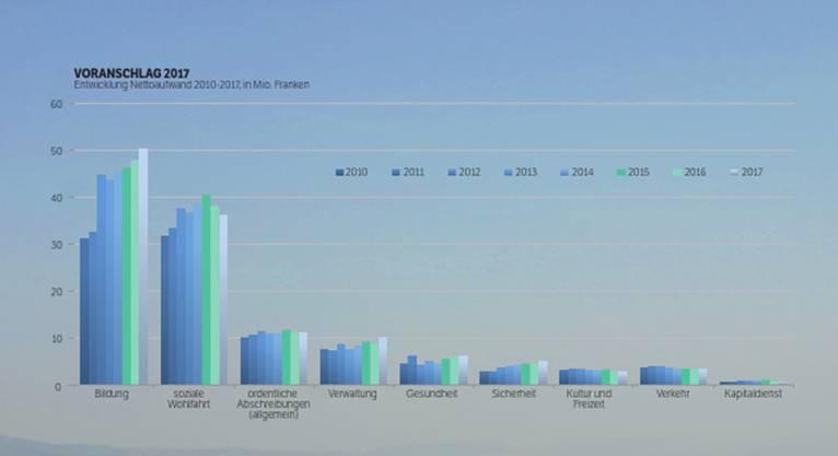 Die Entwicklung des Nettoaufwands 2010-2017, in Mio Franken
