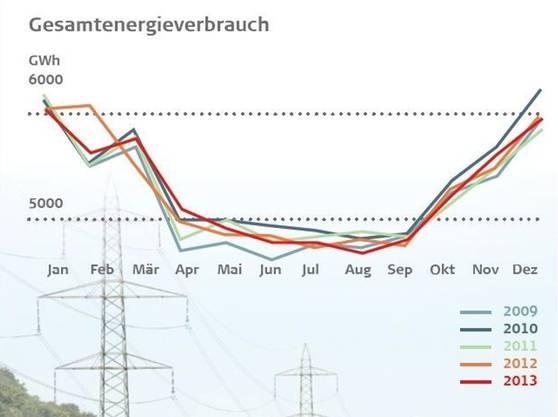 Gesamtenergieverbrauch Schweiz 2009 bis 2013