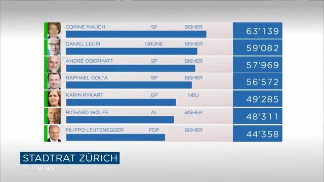 Stadtratswahlen Zürich