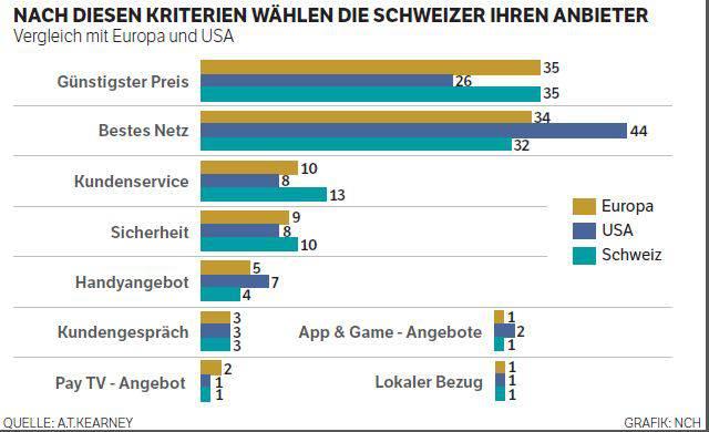 Nach diesen Kriterien wählen die Schweizer ihren Anbieter
