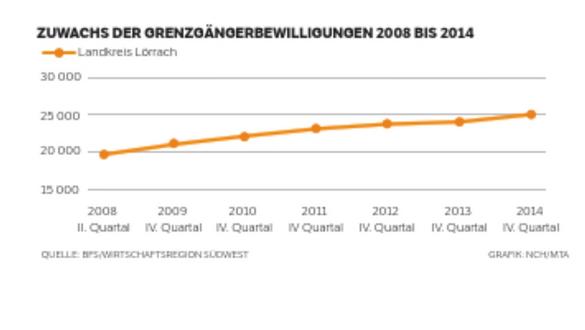 Noch steigen die Zahlen der deutschen Grenzgänger an, die im Landkreis Lörrach wohnen, aber das Wachstum hat sich verlangsamt.