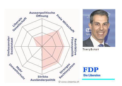 Das Profil von Thierry Burkart (FDP)