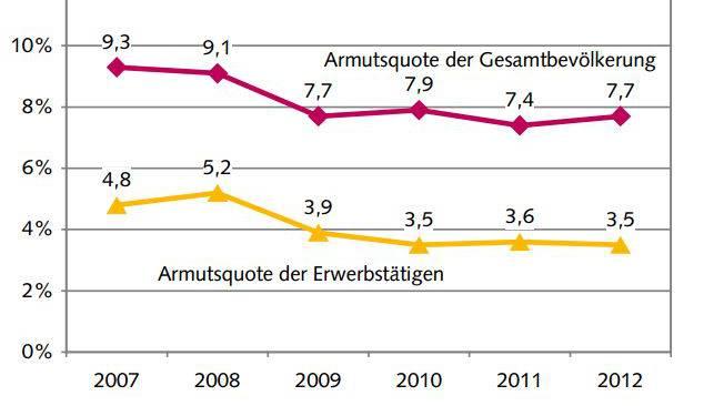 Jede 13. Person in der Schweiz hat zu wenig Geld