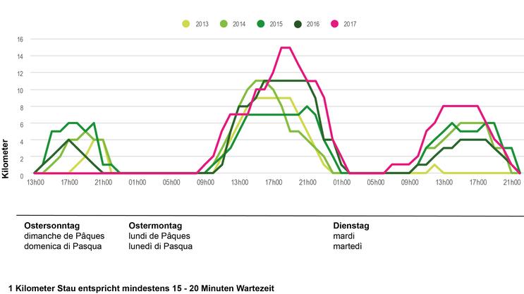 Die Stauentwicklung am Gotthard-Südportal 2013 bis 2017