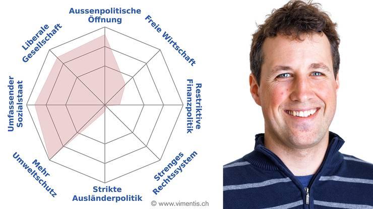 Umweltschutz: Yves Gärtner Brugg, Grüne Weitere: Maja Haus, Martin Brügger, Christoph Haefeli