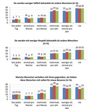 Der blaue Balken zeigt Antworten von Männern, der rote die der Frauen und der grüne steht für das Gesamtergebnis.