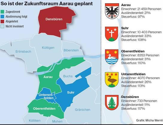 Das ist der Stand in Sachen Zukunftsraum Aarau am 17. September 2020.