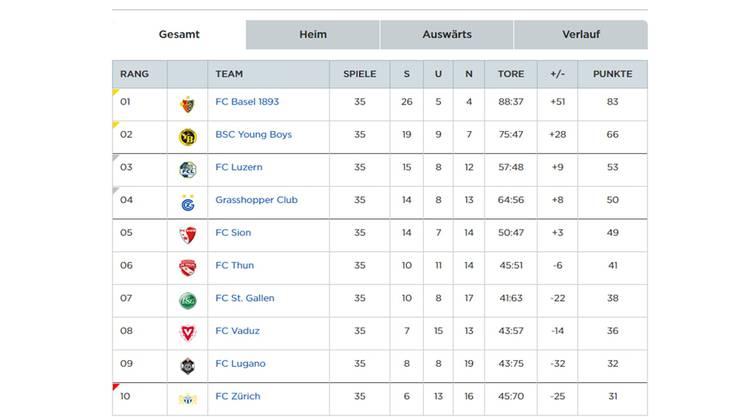 Die Super-League-Tabelle eine Runde vor Schluss