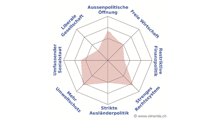 Kandidaten-Spider von Stefan Müller-Altermatt