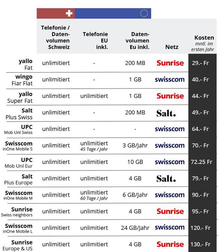 Die Tabelle zeigt die günstigsten Abos (Durchschnittskosten über 24 Monate gerechnet), die neben unlimitierten Gesprächen und Datenvolumen innerhalb der Schweiz auch Roamingguthaben beinhalten. (Nicht berücksichtigt sind die Kombirabatte bei UPC und Quickline: Internet-Nutzer erhalten 10 Franken Rabatt.)
