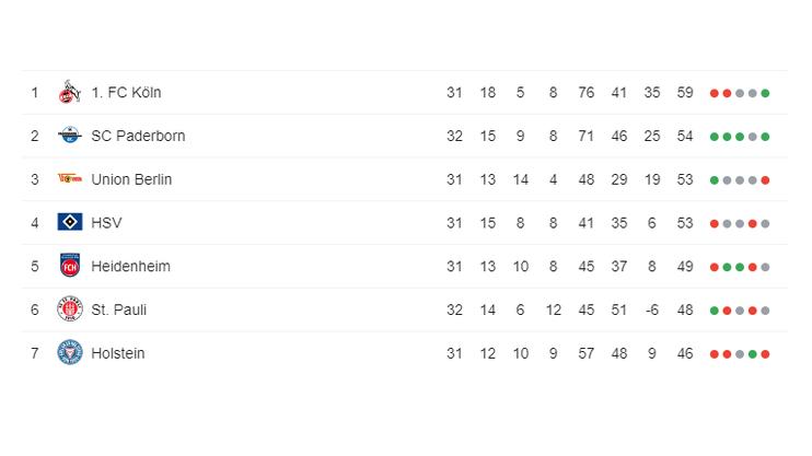 Tabelle, 2. Bundesliga (Stand: 03.05.2019)