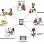 Die meisten Schritte der Rund-um-Versorgung funktionieren digital.