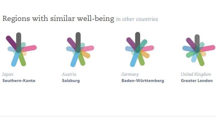 Regionen mit einer ähnlich guten Lebensqualität wie die Nordwestschweiz