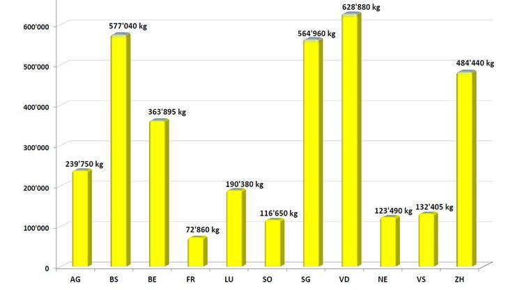 Gratis verteilte Lebensmittel im 2011 nach Regionen