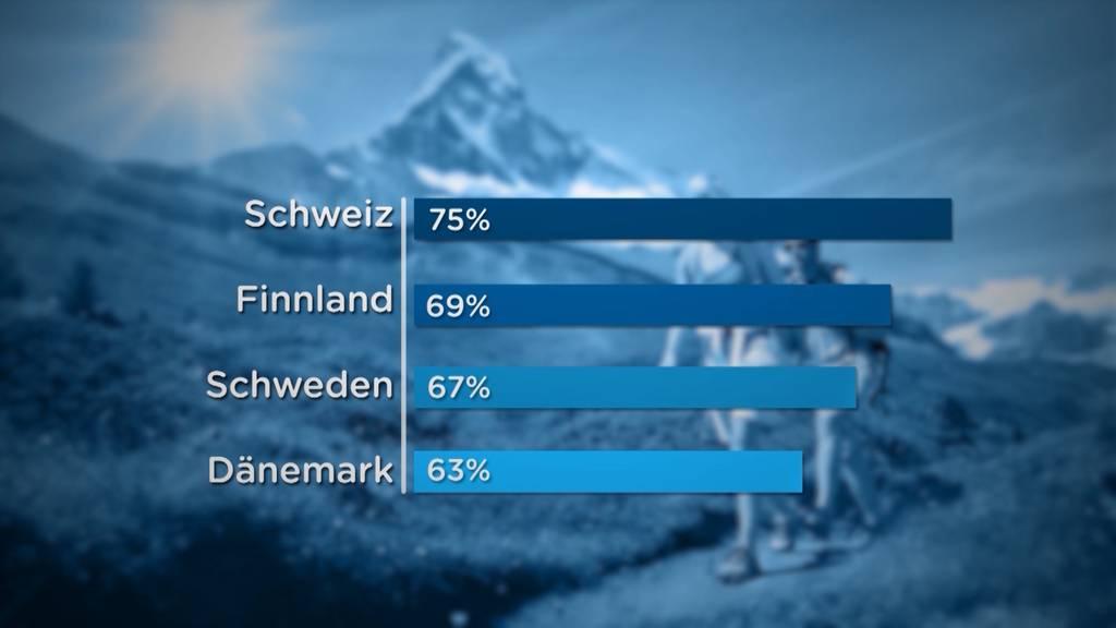 Schweizer treiben europaweit am meisten Sport