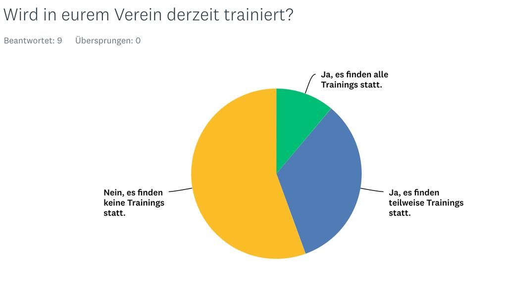 Trainings finden nicht in allen Vereinen statt.