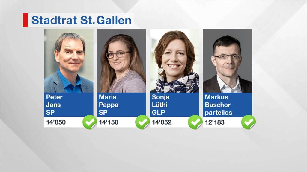 Die Bisherigen wurden erneut in den Stadtrat gewählt.