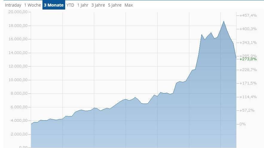 Screenshot/Finanzen.ch