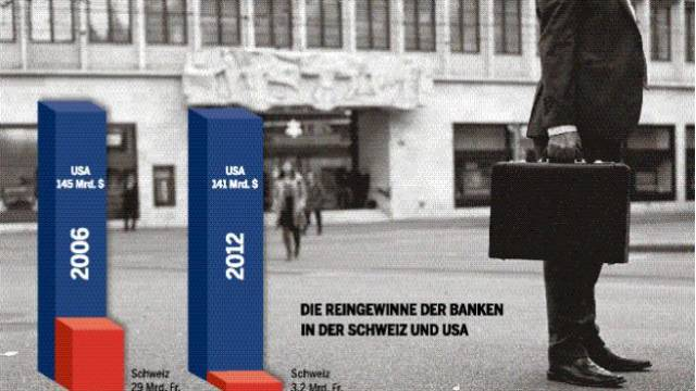 2012 haben die Schweizer Banken 85 Prozent weniger Gewinn verbucht als vor dem Desaster. Foto: Keystone
