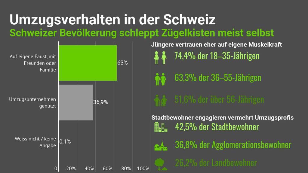 Zügeln - comparis.ch