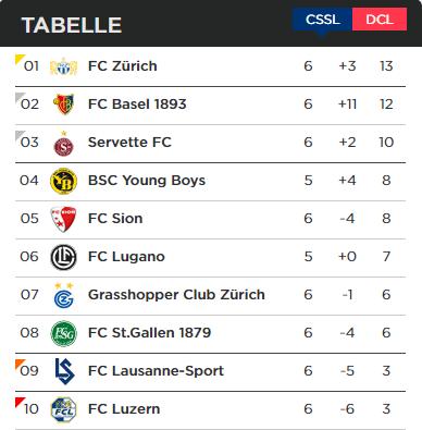 TabelleSuperLeague
